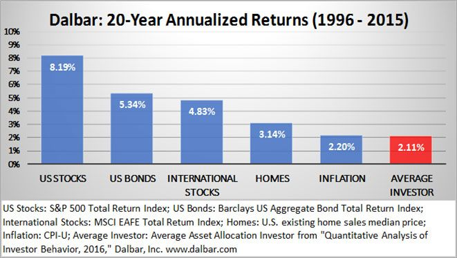 Why Do-It-Yourself Investors Underperform